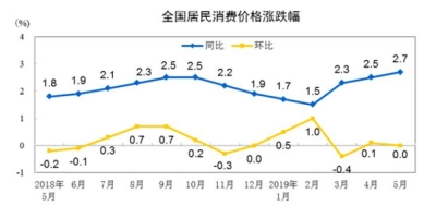 2019年5月份居民消费价格同比上涨2.7%
