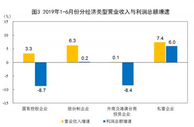【数据发布】2019年1—6月份全国规模以上工业企业利润下降2.4%