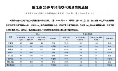 2019年最新镇江环境空气质量通报发布:润州、高新区两个指标未达标