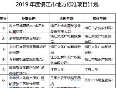 镇江发布12项市级地方标准立项计划  在全省率先将非遗技艺纳入标准