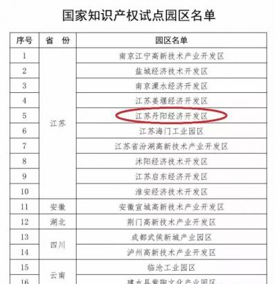 """丹阳经济开发区成功获批""""国家知识产权试点园区"""""""
