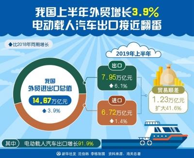 我国上半年外贸增长3.9% 电动载人汽车出口接近翻番