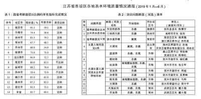 江苏省通报上半年13市地表水环境质量情况 11市达标