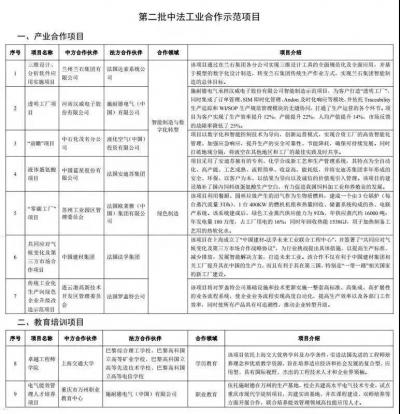 江苏这3个项目入选中法工业合作示范项目