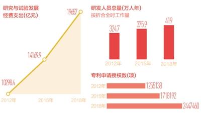 创新动能源源不断后劲足(中国经济纵深谈(11))——如何看待我国科技竞争力