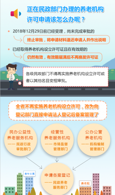 江苏全面取消养老机构审批制,新办机构最全指南来了!