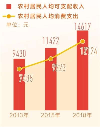 共同繁荣 城乡前行肩并肩(中国经济纵深谈⑩)——如何看待城乡融合发展