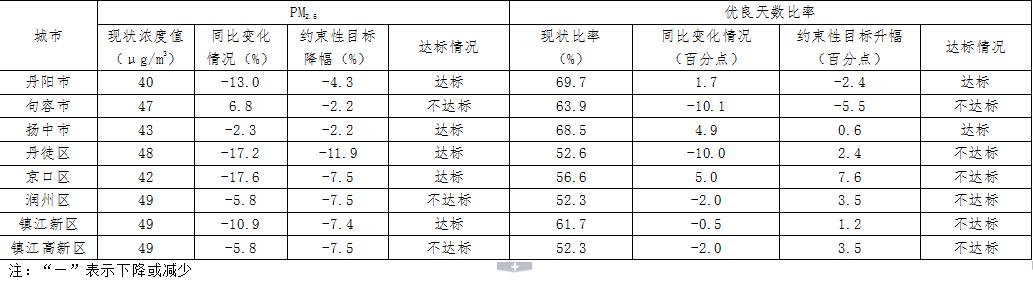 最新环境空气质量情况公布  丹阳、扬中两项指标均达标