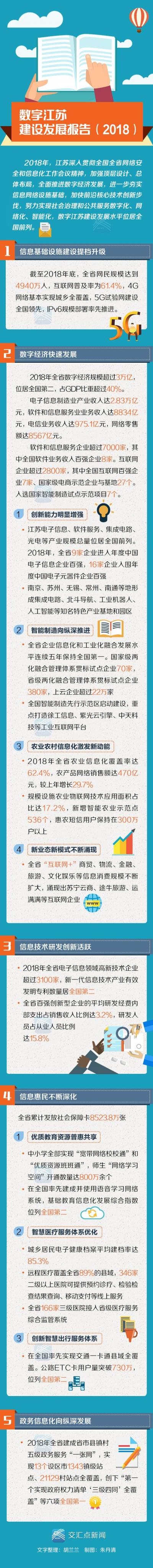 """""""数字江苏""""亮成绩单:全省数字经济规模超3万亿元,居全国第二,网民达4940万人"""