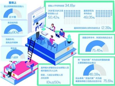 《创业企业调查(二期)报告》发布——良好生态助力创新创业发展