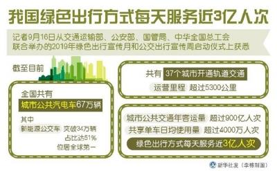 我国绿色出行方式每天服务近3亿人次