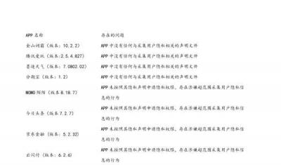 国家计算机病毒中心发布违规APP和SDK:今日头条等上榜