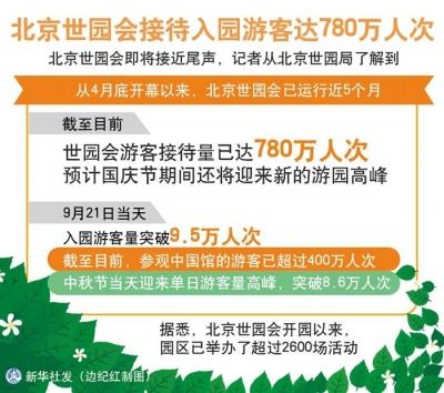 北京世园会运行近5个月 游客已达780万人次