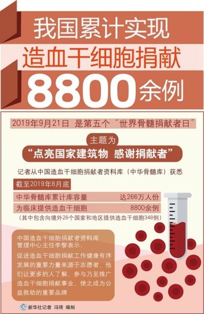 我国累计实现造血干细胞捐献8800余例