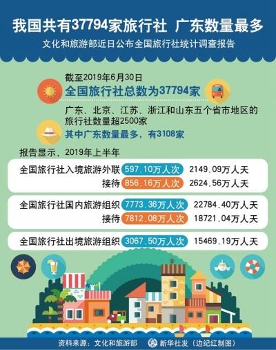 我国共有37794家旅行社 广东数量最多