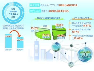 中国财政科学研究院调研显示,多数企业对减税政策的获得感较高——用更有力的改革和创新来降成本