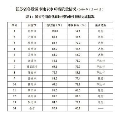 江苏发布1—9月各设区市地表水环境质量情况
