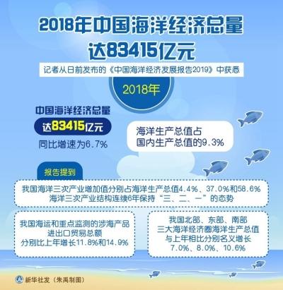 2018年中国海洋经济总量达83415亿元