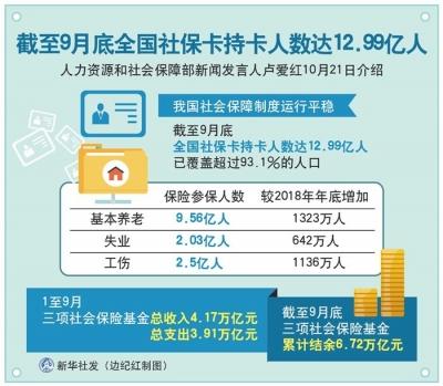 截至9月底全国社保卡持卡人数达12.99亿人