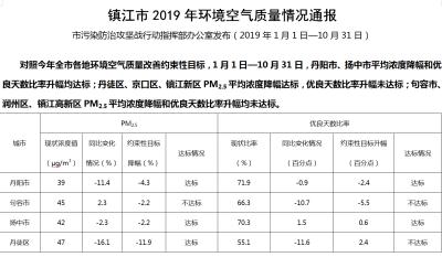 最新公布!镇江市环境空气质量情况来了