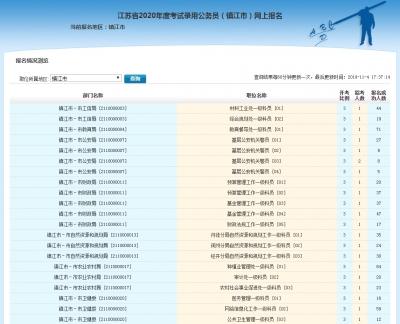 2020江苏省考报名4日结束!镇江有近8000人成功报名