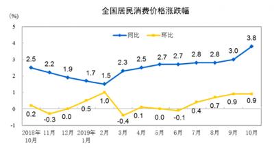 10月CPI上涨3.8% 环比上涨0.9%