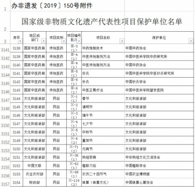 38个国家级非遗代表性项目保护单位被取消资格
