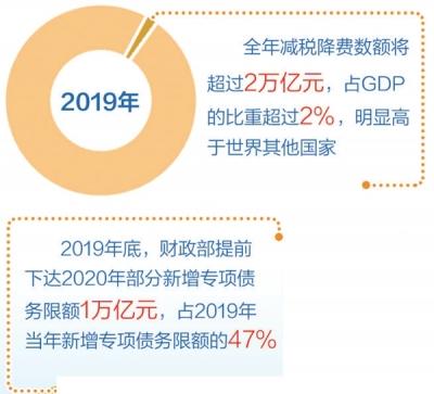 【每周经济观察】积极财政政策助力经济开好局