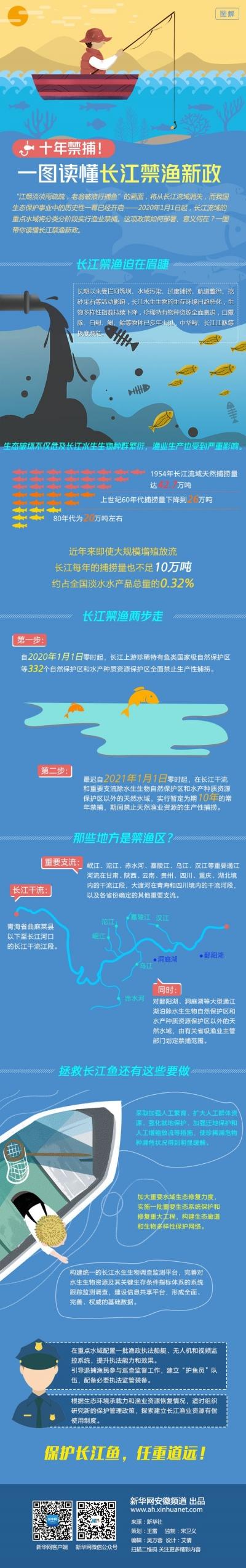 十年禁捕!一图读懂长江禁渔新政