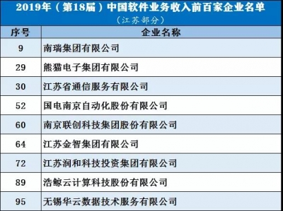 中国软件业务收入百强发布,江苏9家企业上榜