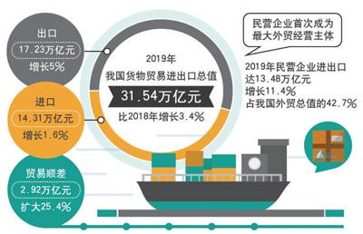 我国进出口总值去年增百分之三点四民企首次成外贸第一大主体(权威发布)主要贸易伙伴位次变化,东盟居第二