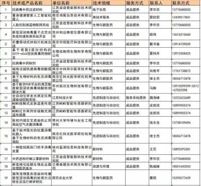 江苏发布防控新冠肺炎首批应用型技术成果!15项无偿提供!