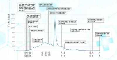 从全国驰援到援鄂医疗队有序撤离,这条时间轴记录下中国为什么能做到