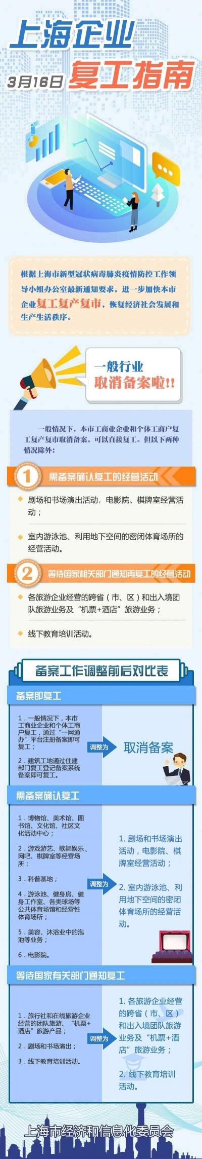 上海企业复工指南4.0版公布:一般行业取消备案!