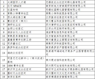 江苏再添56家国家级众创空间 总数居全国首位