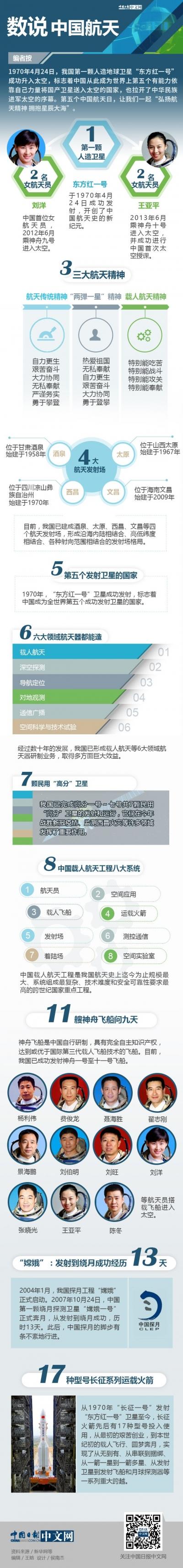 图解 | 数说中国航天