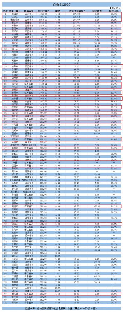 全国县市百强发布,江苏占了四分之一!