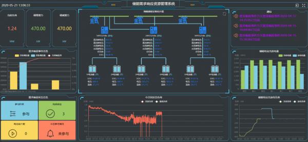 全国首个客户侧储能自动需求响应项目在江苏镇江投运