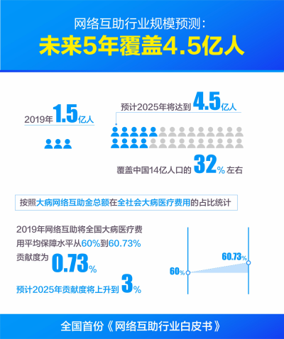 全国首份《网络互助白皮书》发布:江苏640万人参与网络互助排名全国第六