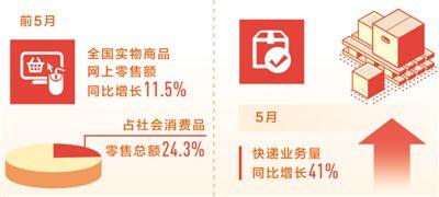前5月实物商品网上零售额同比增11.5% 新业态发力 新消费升级