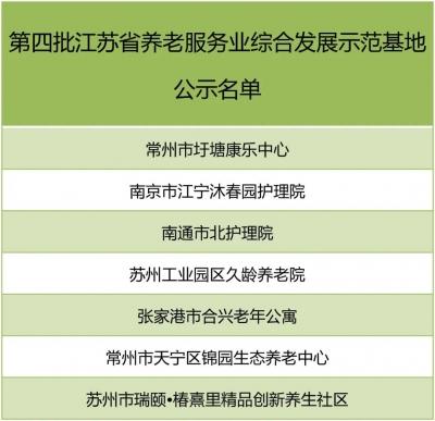 第四批江苏养老服务业综合发展示范基地、创新示范企业公示名单来了!