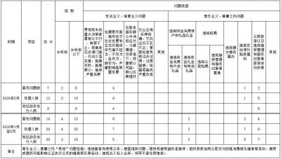 2020年5月丹阳市查处违反中央八项规定精神问题7起
