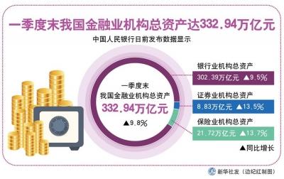 一季度末我国金融业机构总资产达332.94万亿元