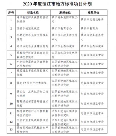 镇江市发布13项市级地方标准制定计划