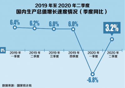 从二季度经济增长由负转正看中国经济大趋势