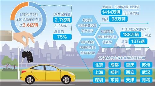 全国机动车保有量达3.6亿辆