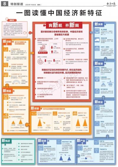 一图读懂中国经济新特征