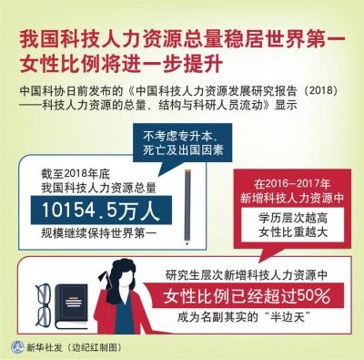 我国科技人力资源总量稳居世界第一 女性比例将进一步提升