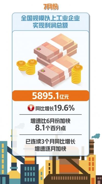 规上工业企业利润总额连续3个月增长——销售回暖带动工业利润增速逐月加快