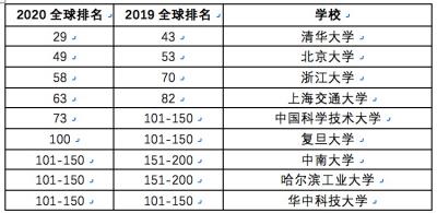 2020软科世界大学学术1000强发布,江苏21所高校入围